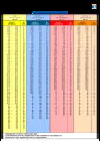 Playing handicaptabel dames - 18 holes